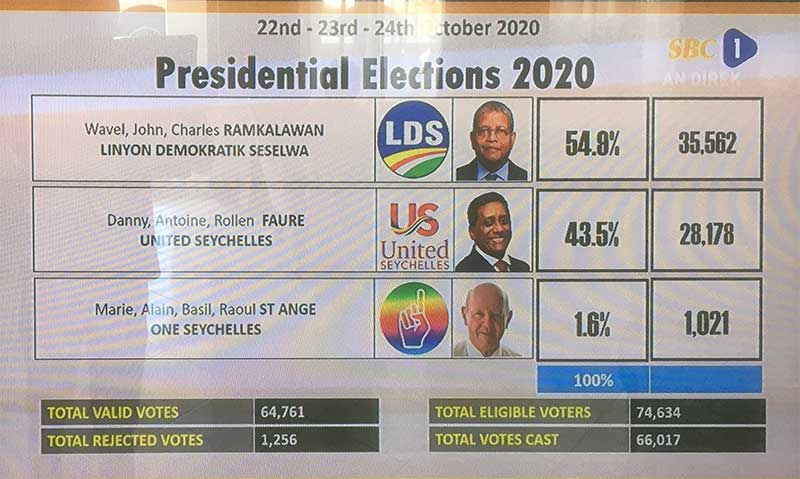 No doubt about it: The election results are shown on TV
